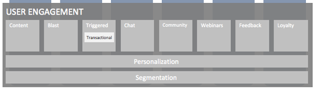 Iterable Marketing Stack User Engagement